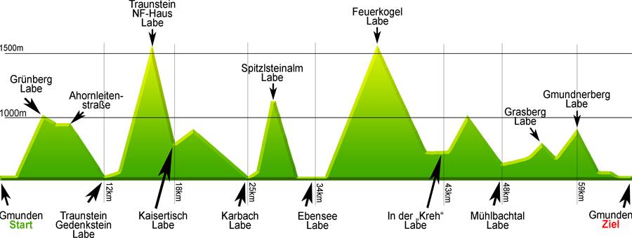 Das Höhendiagramm des Traunsee-Bergmarathons
